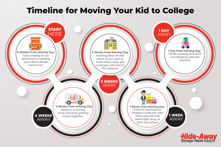 Advice for Parents of College-Bound Students: Moving Checklist